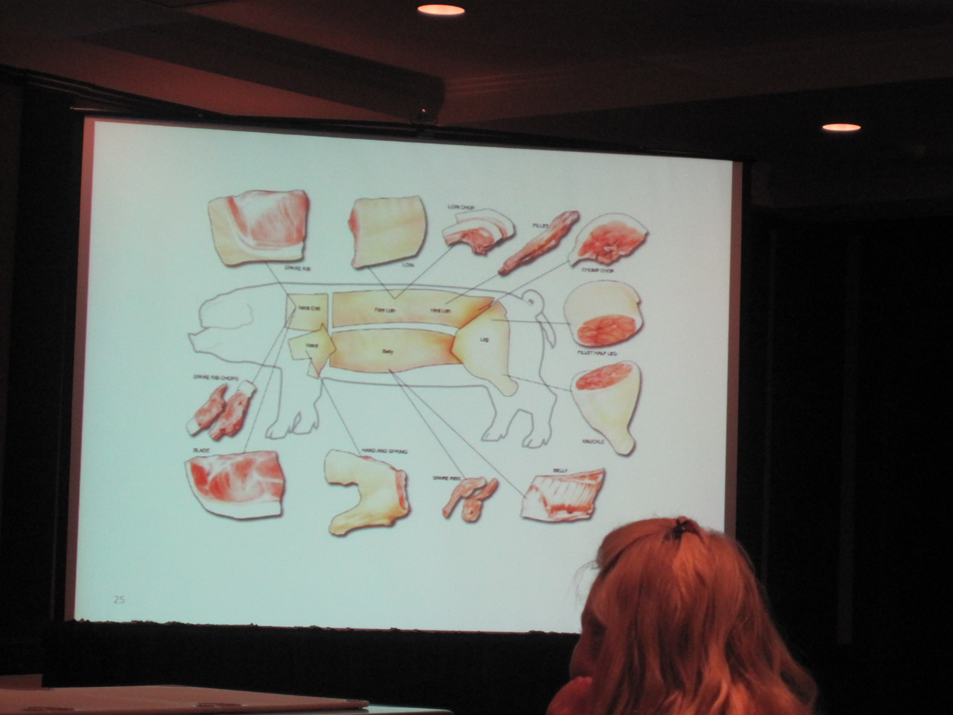 Then, we learned about the different cuts of the pig.