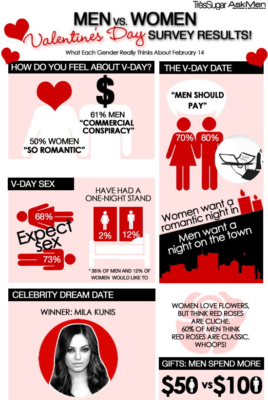 Women seeking men valentine
