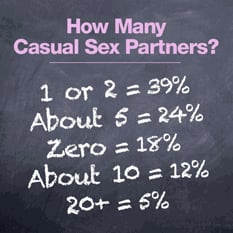 Casual Sex Survey Infograph