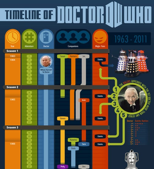 Doctor Who Trivia For Beginners
