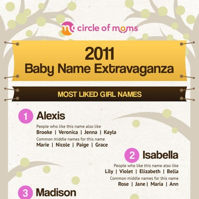 Infographic: 2011 Baby Name Extravaganza!