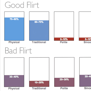 do guys flirt with me quiz Feature articles this is significant because it's less economical for men to do so i try to keep my own flirting friendly and polite with no physical.