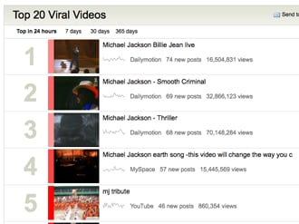 Find Popular Videos on the Internet With Viral Video Chart
