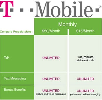 T-Mobiles New Pre-Paid Phone Plans Allow Unlimited Text Messaging