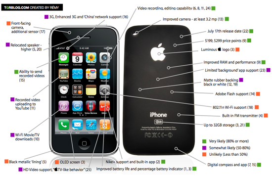 Rumored Features For the New iPhone Appear on a Detailed Diagram
