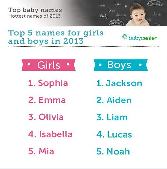 The Best Name: The Most Popular Baby Names Of 2013