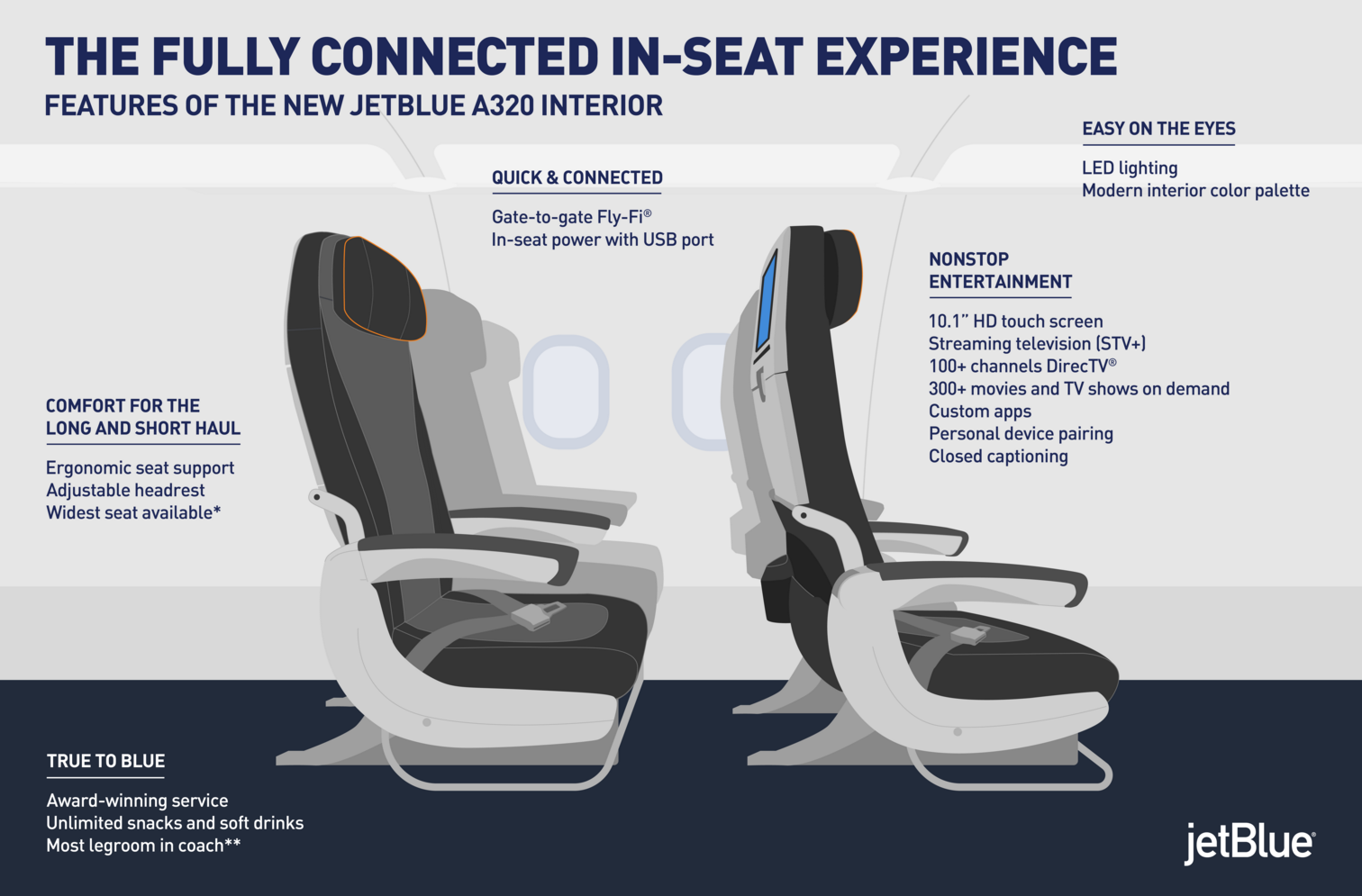 Redesigned Aircraft Interiors Offer In Seat Power And USB At Every