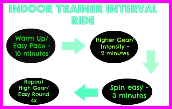 Indoor Bike Trainer Interval Ride - happyfitmama.com